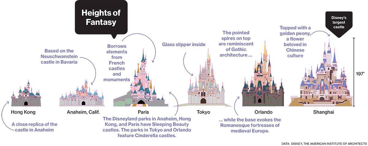 Porovnání Disney zámků